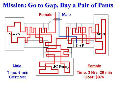 guy-girl_shopping_map - Why Are Women Crazy About Shopping? - Question and Answer